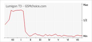 Grafico di modifiche della popolarità del telefono cellulare Lumigon T3