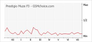 Popularity chart of Prestigio Muze F3