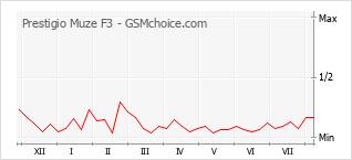 Gráfico de los cambios de popularidad Prestigio Muze F3