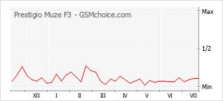 Grafico di modifiche della popolarità del telefono cellulare Prestigio Muze F3