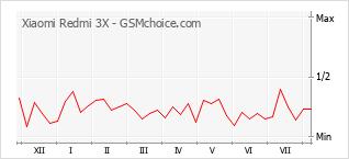 手機聲望改變圖表 Xiaomi Redmi 3X