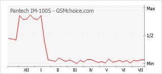 Le graphique de popularité de Pantech IM-100S