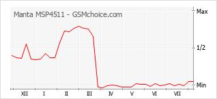 Gráfico de los cambios de popularidad Manta MSP4511