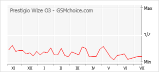 Le graphique de popularité de Prestigio Wize O3