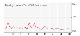 Populariteit van de telefoon: diagram Prestigio Wize O3