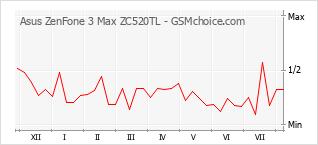 Diagramm der Poplularitätveränderungen von Asus ZenFone 3 Max ZC520TL