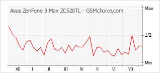 Popularity chart of Asus ZenFone 3 Max ZC520TL