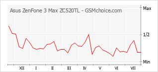 手机声望改变图表 Asus ZenFone 3 Max ZC520TL