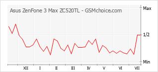 手機聲望改變圖表 Asus ZenFone 3 Max ZC520TL