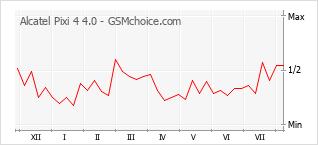 Popularity chart of Alcatel Pixi 4 4.0