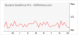 Diagramm der Poplularitätveränderungen von Kyocera DuraForce Pro