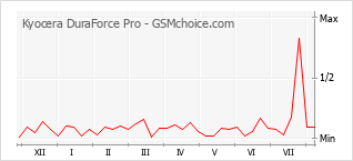 Popularity chart of Kyocera DuraForce Pro