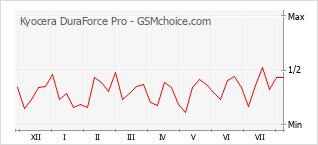 Gráfico de los cambios de popularidad Kyocera DuraForce Pro