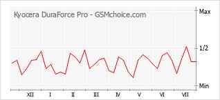 Le graphique de popularité de Kyocera DuraForce Pro