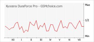 Traçar mudanças de populariedade do telemóvel Kyocera DuraForce Pro