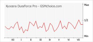 Диаграмма изменений популярности телефона Kyocera DuraForce Pro
