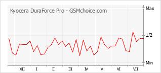手机声望改变图表 Kyocera DuraForce Pro
