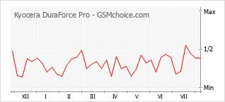 手機聲望改變圖表 Kyocera DuraForce Pro
