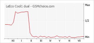 Popularity chart of LeEco Cool1 dual