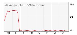 Popularity chart of YU Yunique Plus
