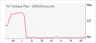 Gráfico de los cambios de popularidad YU Yunique Plus