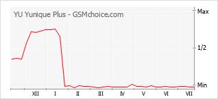 Populariteit van de telefoon: diagram YU Yunique Plus