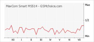 Gráfico de los cambios de popularidad MaxCom Smart MS514