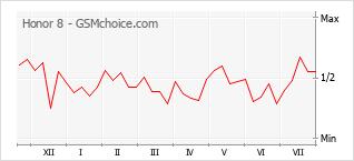 Диаграмма изменений популярности телефона Honor 8