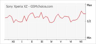 Gráfico de los cambios de popularidad Sony Xperia XZ