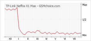 Gráfico de los cambios de popularidad TP-Link Neffos X1 Max
