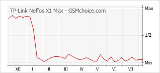 Grafico di modifiche della popolarità del telefono cellulare TP-Link Neffos X1 Max