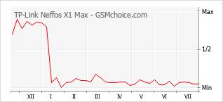 Populariteit van de telefoon: diagram TP-Link Neffos X1 Max