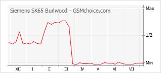 Populariteit van de telefoon: diagram Siemens SK65 Burlwood