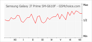 Popularity chart of Samsung Galaxy J7 Prime SM-G610F