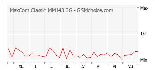 Grafico di modifiche della popolarità del telefono cellulare MaxCom Classic MM143 3G