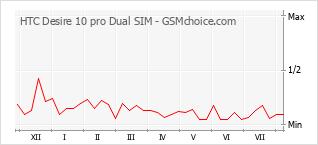 Diagramm der Poplularitätveränderungen von HTC Desire 10 pro Dual SIM
