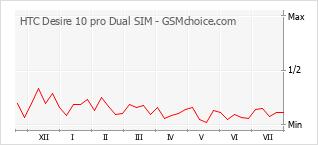 Диаграмма изменений популярности телефона HTC Desire 10 pro Dual SIM