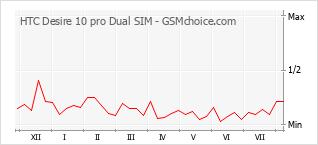 手机声望改变图表 HTC Desire 10 pro Dual SIM