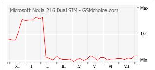 Le graphique de popularité de Microsoft Nokia 216 Dual SIM