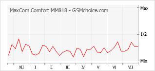 Grafico di modifiche della popolarità del telefono cellulare MaxCom Comfort MM818
