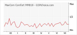 手機聲望改變圖表 MaxCom Comfort MM818