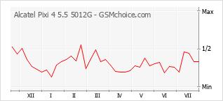 Gráfico de los cambios de popularidad Alcatel Pixi 4 5.5 5012G