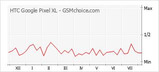 Populariteit van de telefoon: diagram HTC Google Pixel XL