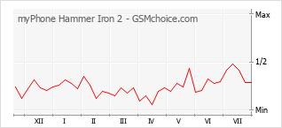Gráfico de los cambios de popularidad myPhone Hammer Iron 2