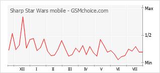 Popularity chart of Sharp Star Wars mobile