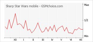 Grafico di modifiche della popolarità del telefono cellulare Sharp Star Wars mobile