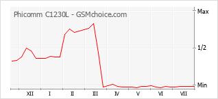 Gráfico de los cambios de popularidad Phicomm C1230L