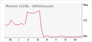 Populariteit van de telefoon: diagram Phicomm C1230L