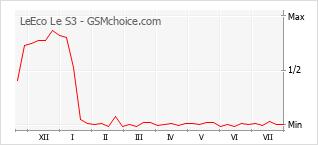 Диаграмма изменений популярности телефона LeEco Le S3