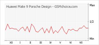 Popularity chart of Huawei Mate 9 Porsche Design
